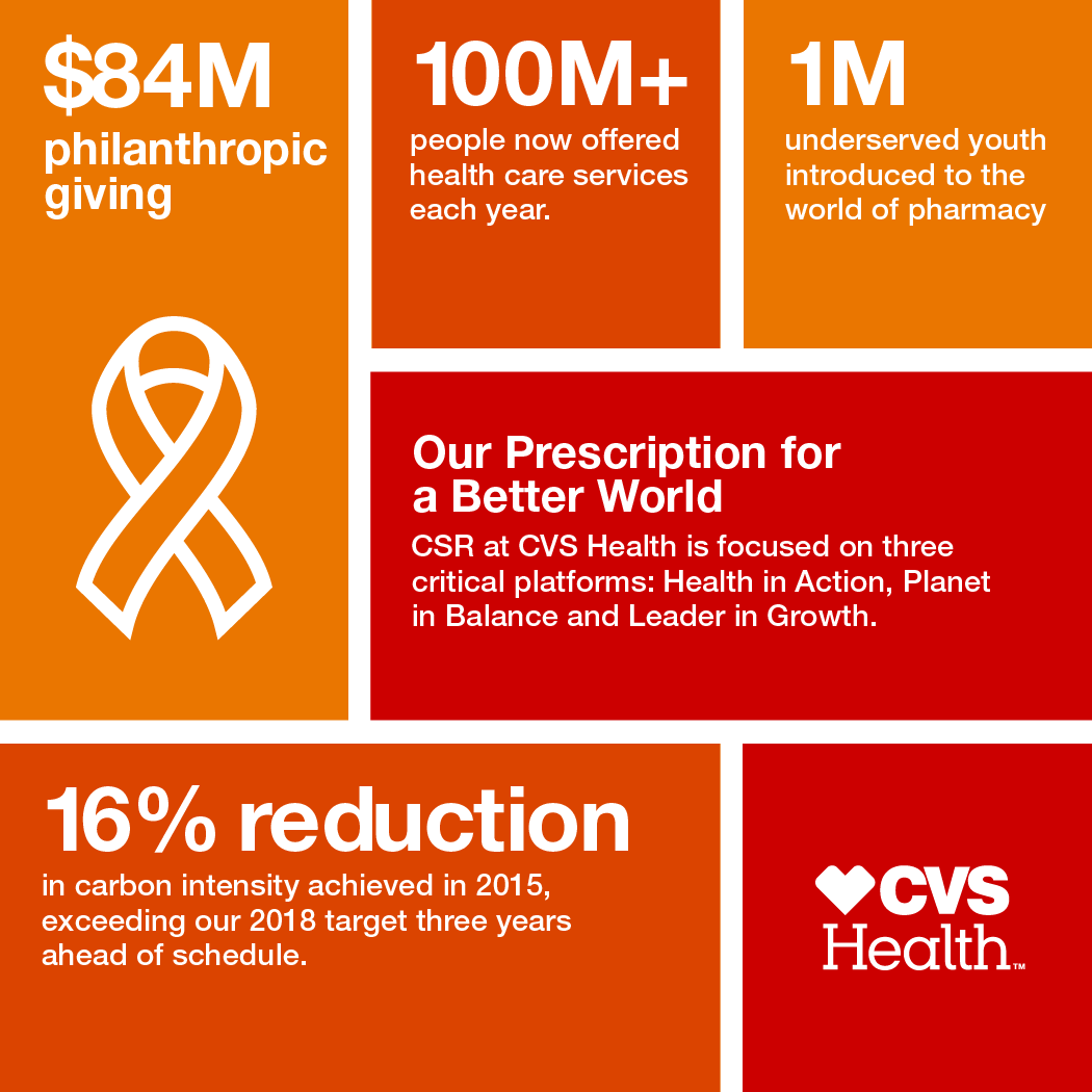 cvs health publishes 2015 corporate social responsibility report