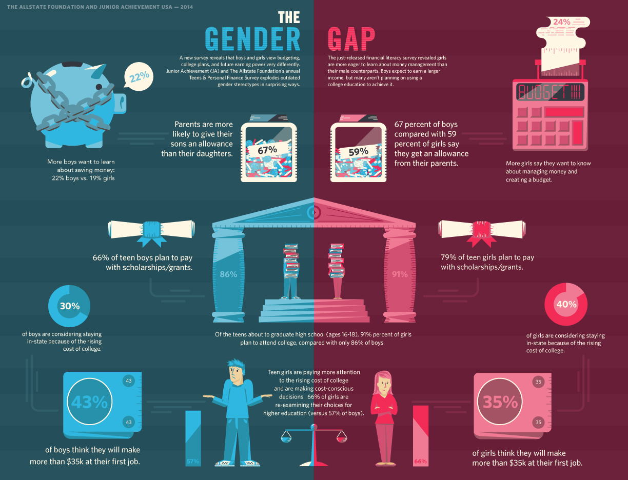 the new gender gap Gender gap definition, the differences between women and men, especially as reflected in social, political, intellectual, cultural, or economic attainments or attitudes.