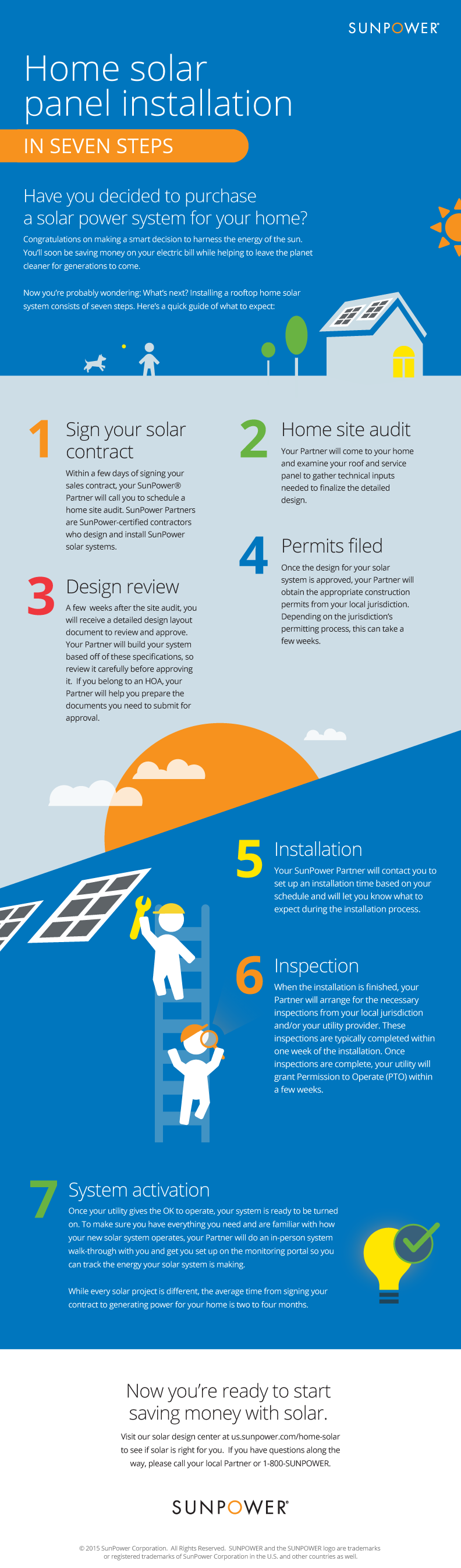 heres our full solar panel installation graphic - Home Solar Power System Design