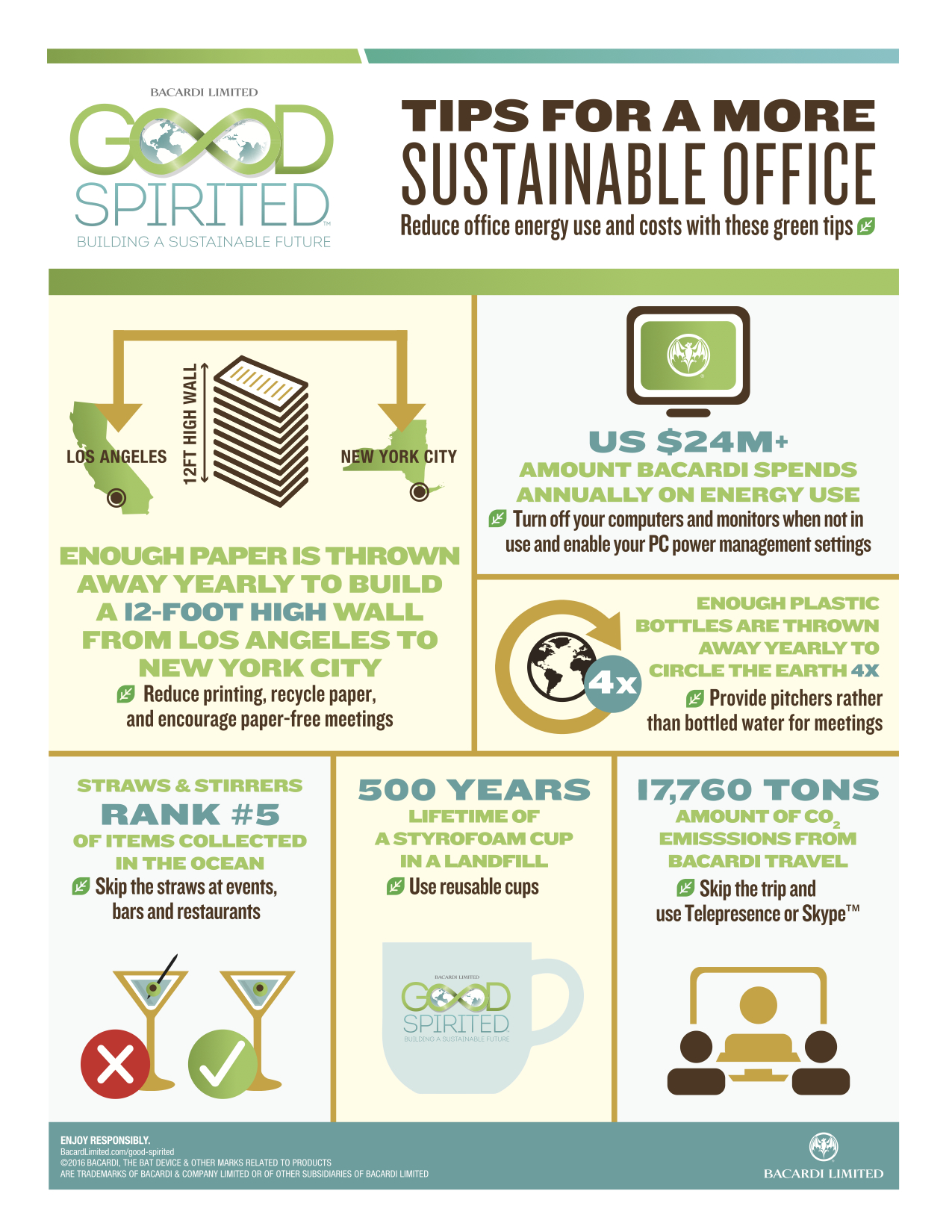 Bacardi Good Spirited Tips For A More Sustainable Office