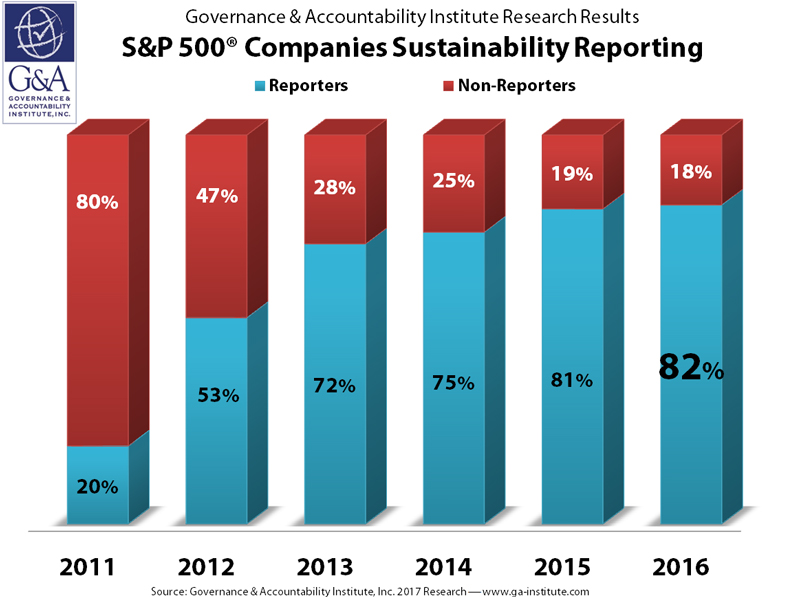 Flash Report: 82% of the S&P 500 Companies Published Corporate ...