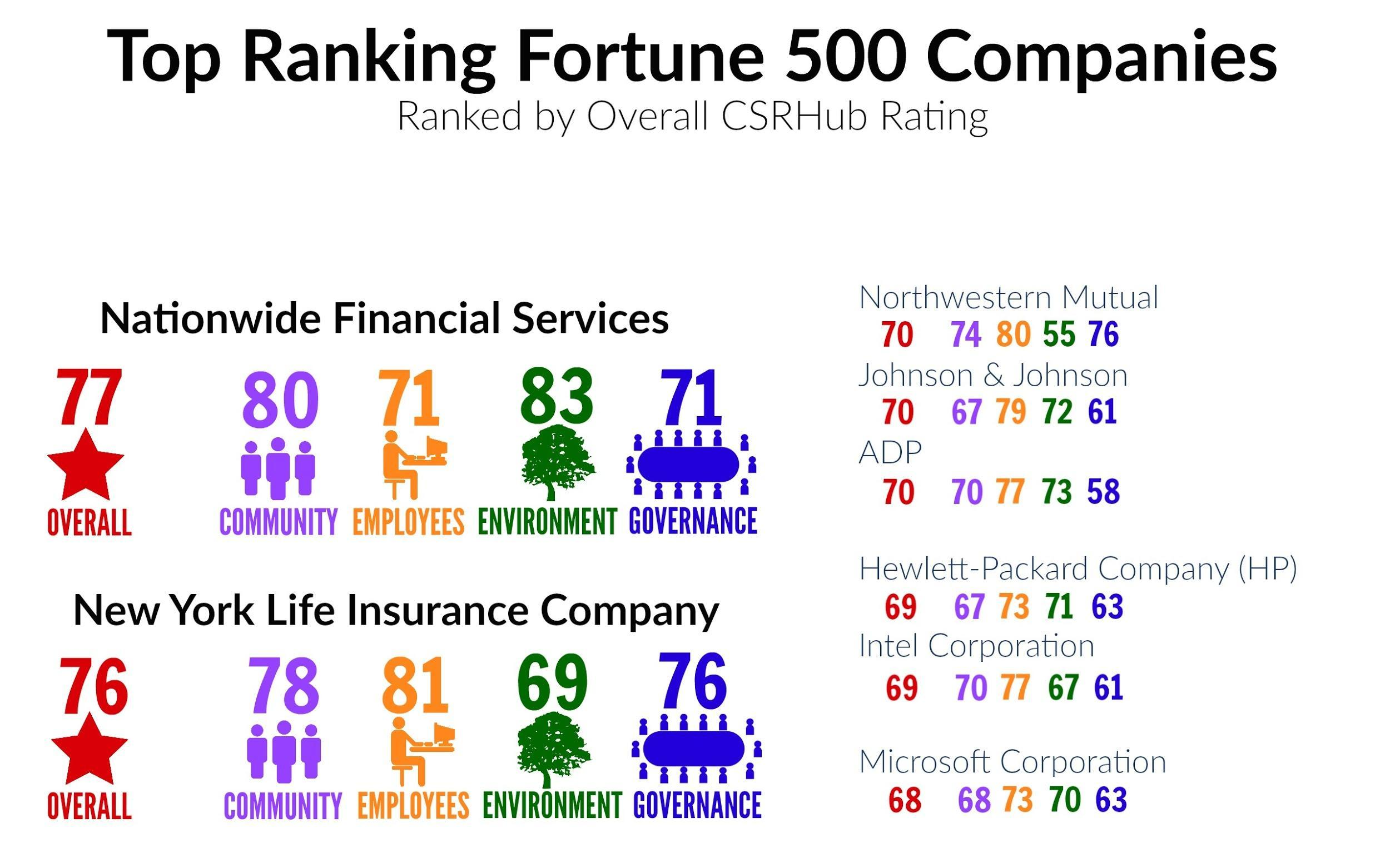 Top Ten Life Insurance Companies >> Csr How Fortune 500 Companies Measure Up Justmeans