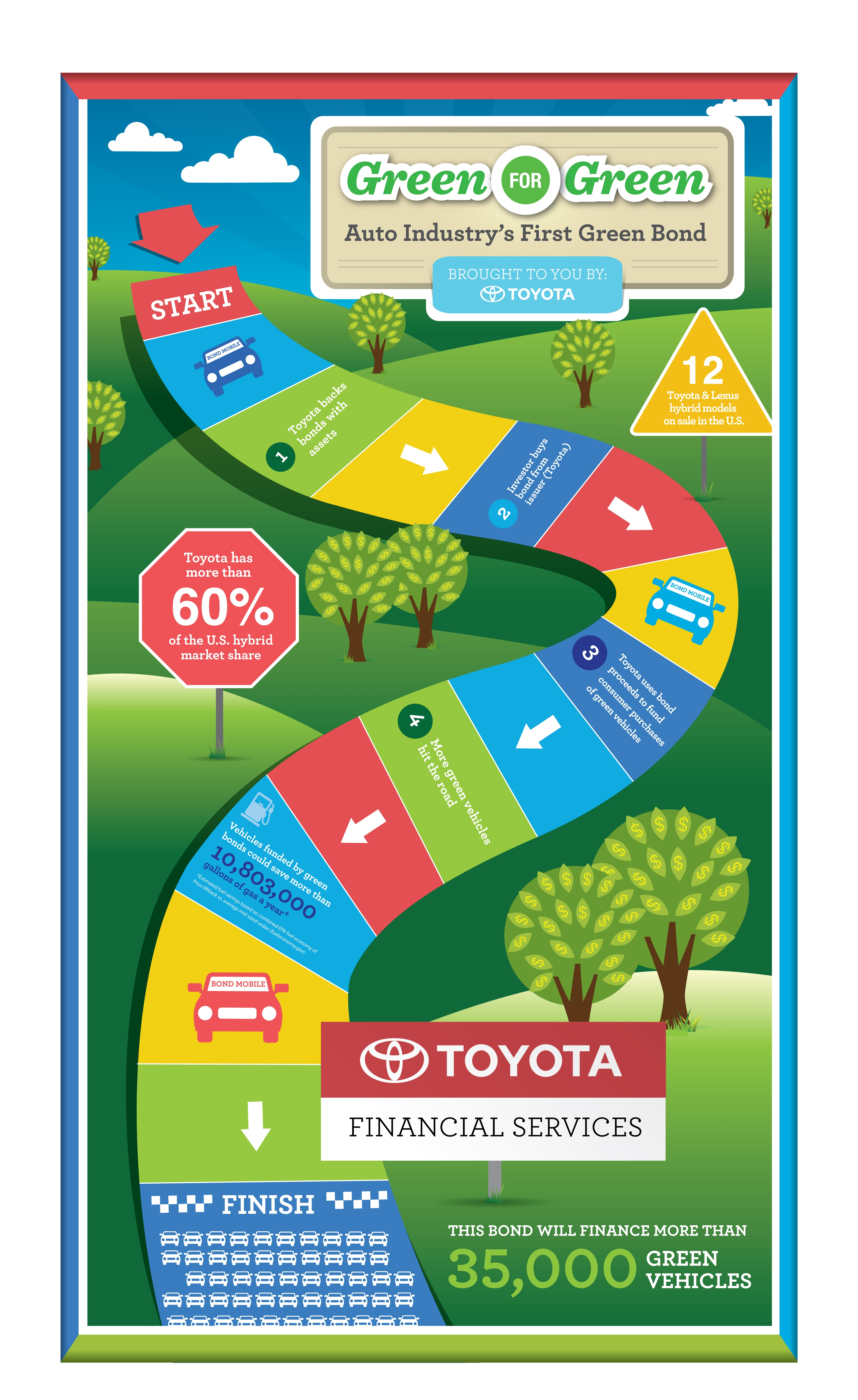 Toyota financial services tfs issues auto industry s first ever asset backed green bond