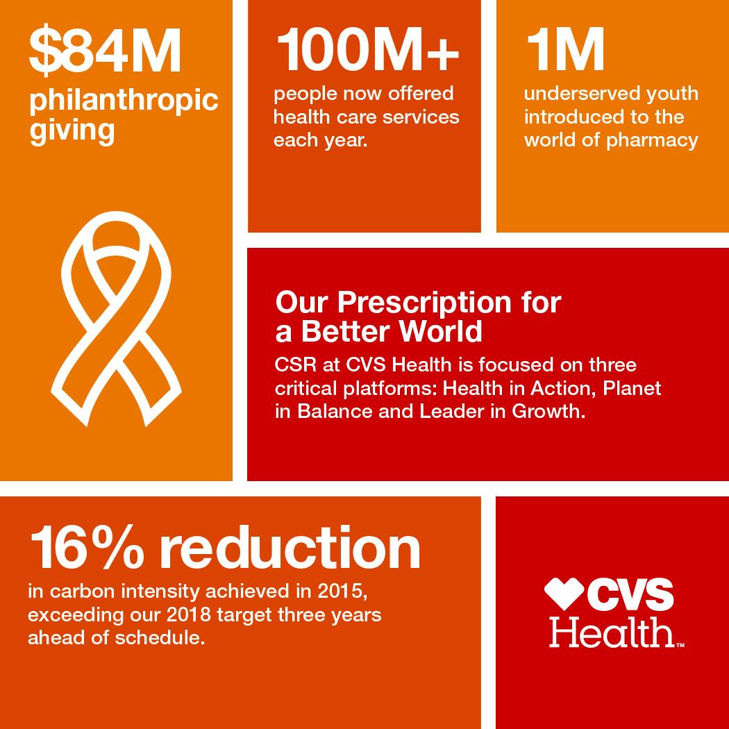 CVS Health Publishes 2015 Corporate Social Responsibility ...