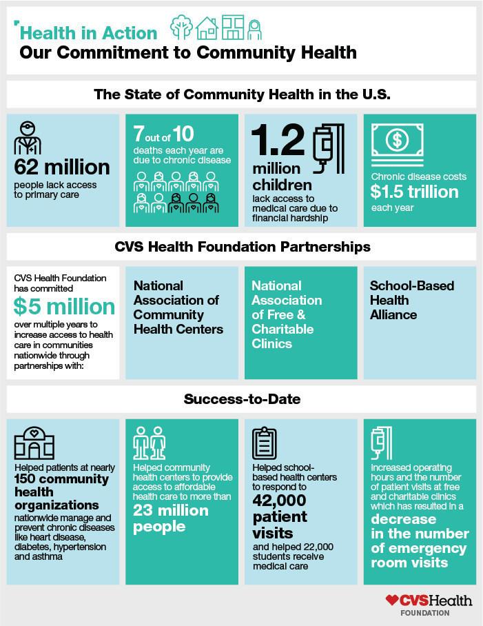 cvs health foundation 5 million community health investment