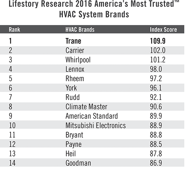 Lifestory Research Ranks Trane The Nation S Most Trusted