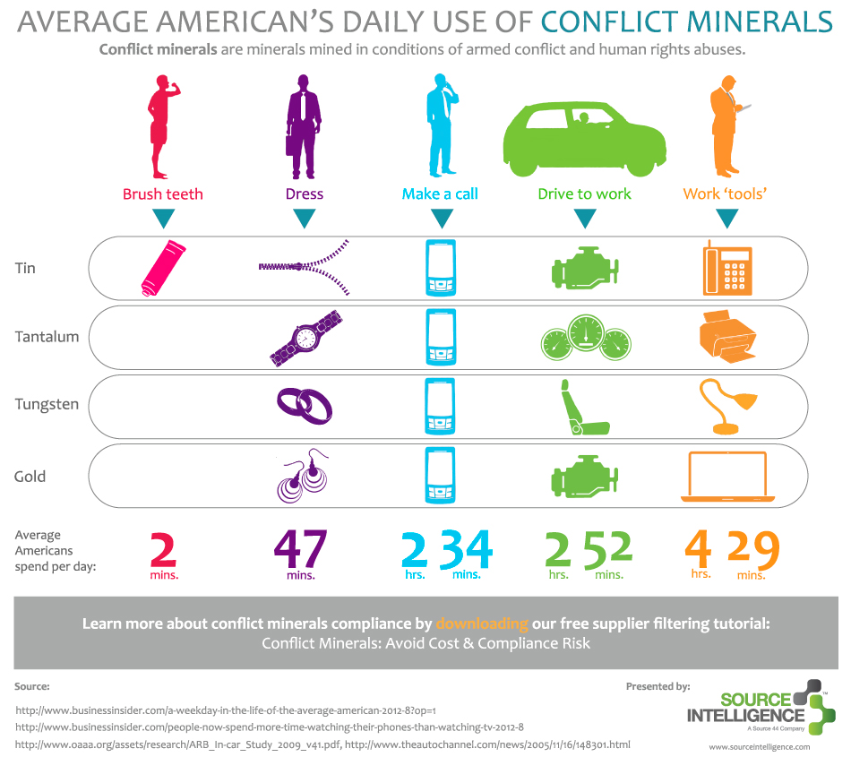Daily use of conflict minerals in america 3bl media for Uses of soil in daily life