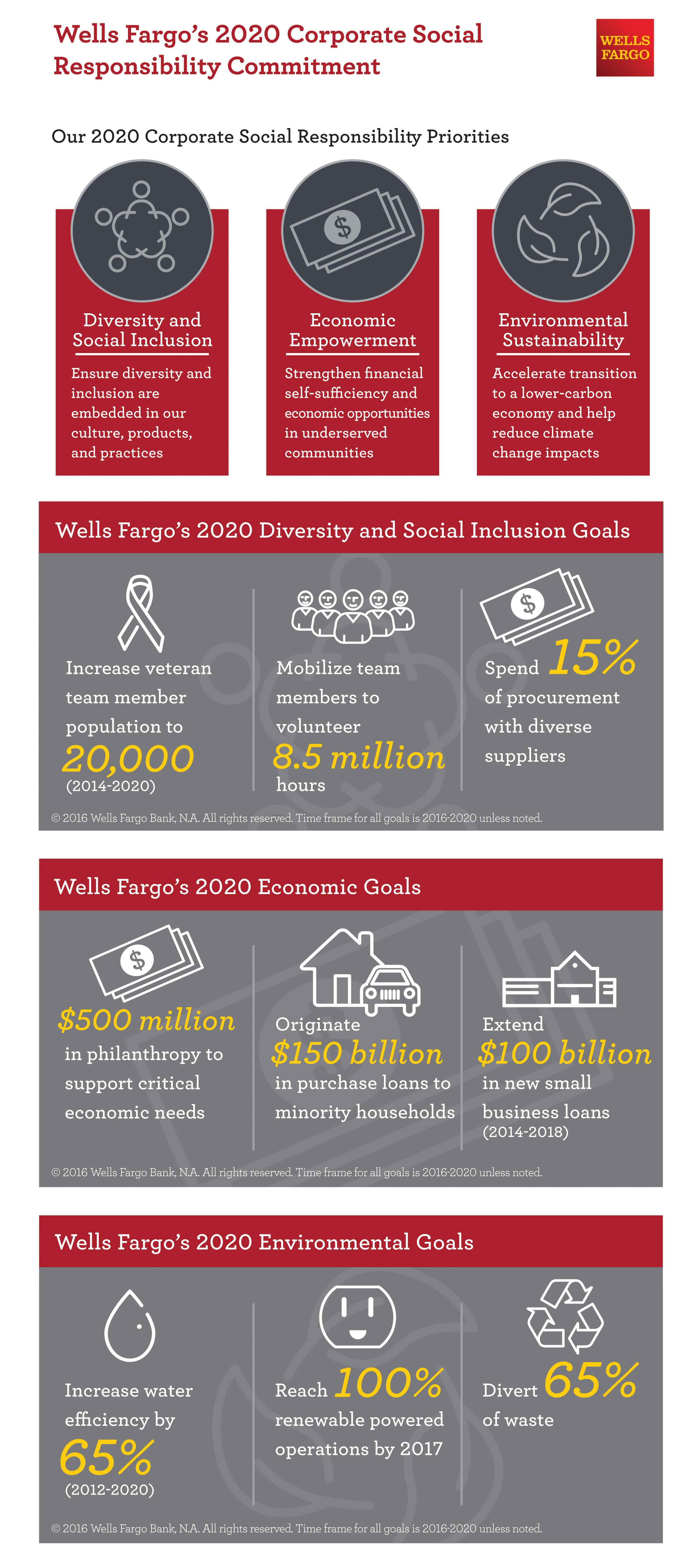 Wells Fargo Unveils Five-Year Corporate Social Responsibility Goals ...