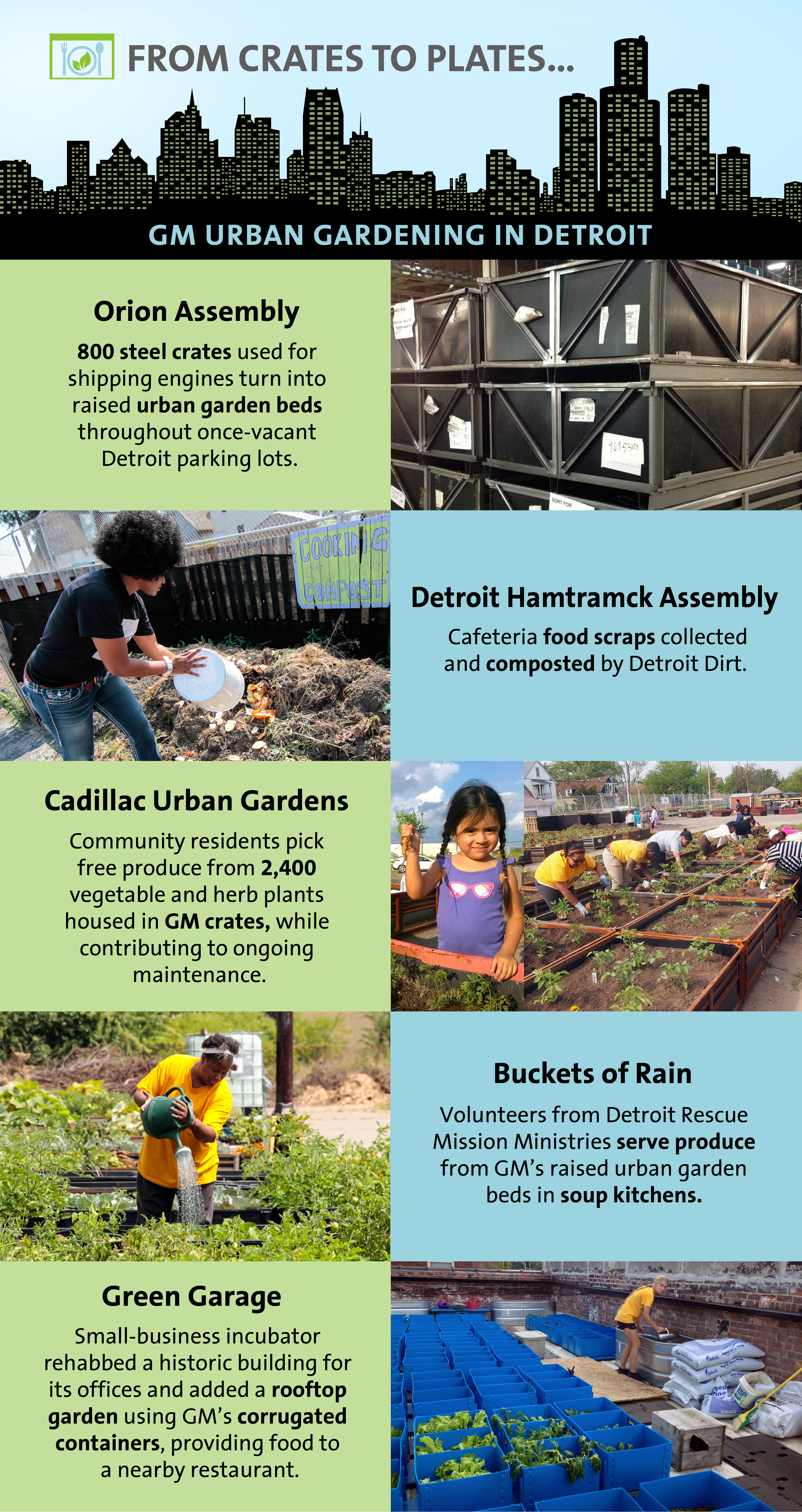 GM Develops Green Thumb in Urban Gardening | 3BL Media