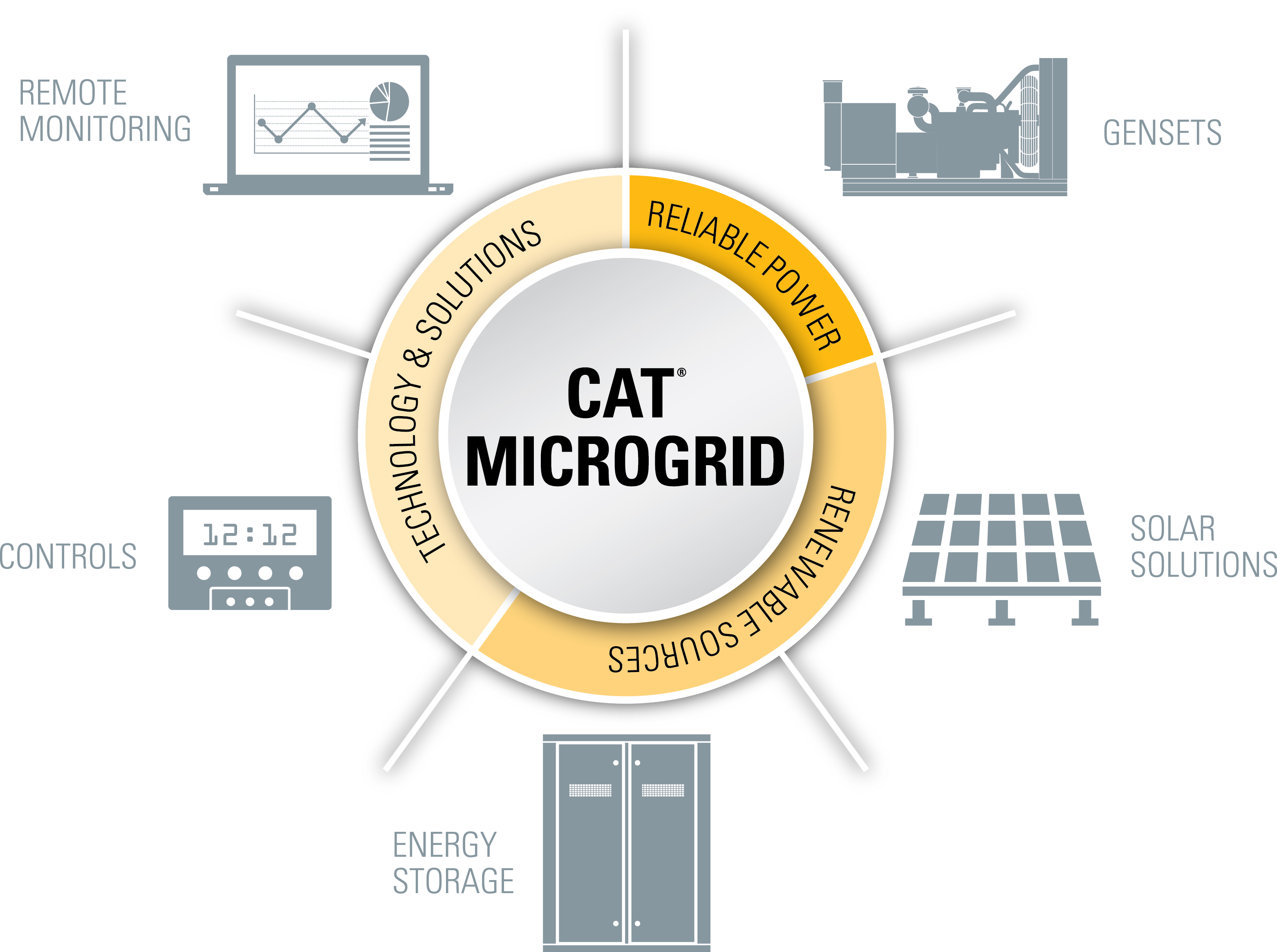 Caterpillar Launches Cat Microgrid Technology Suite Integrating