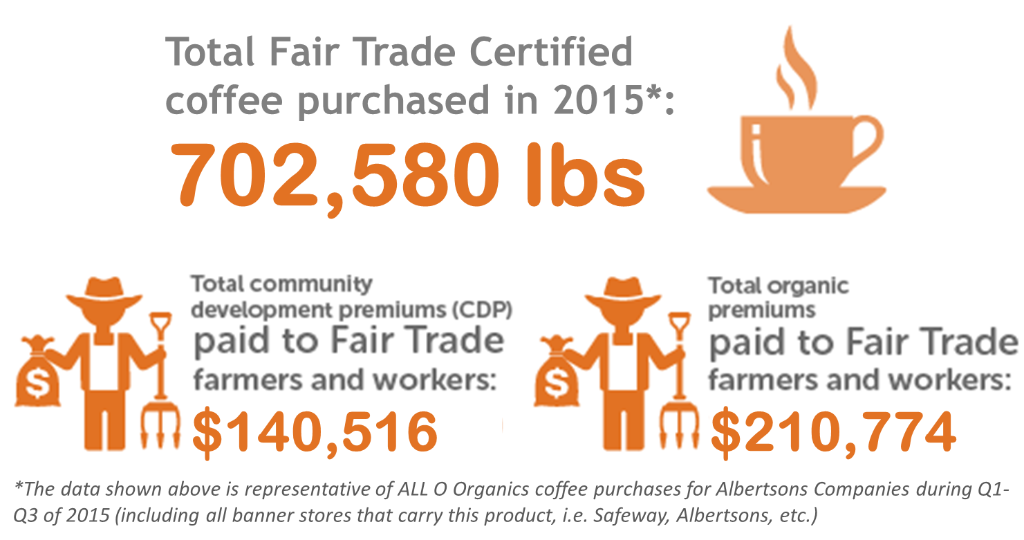 Celebrate Human Rights Day with a Cup of Fair Trade Certified O ...