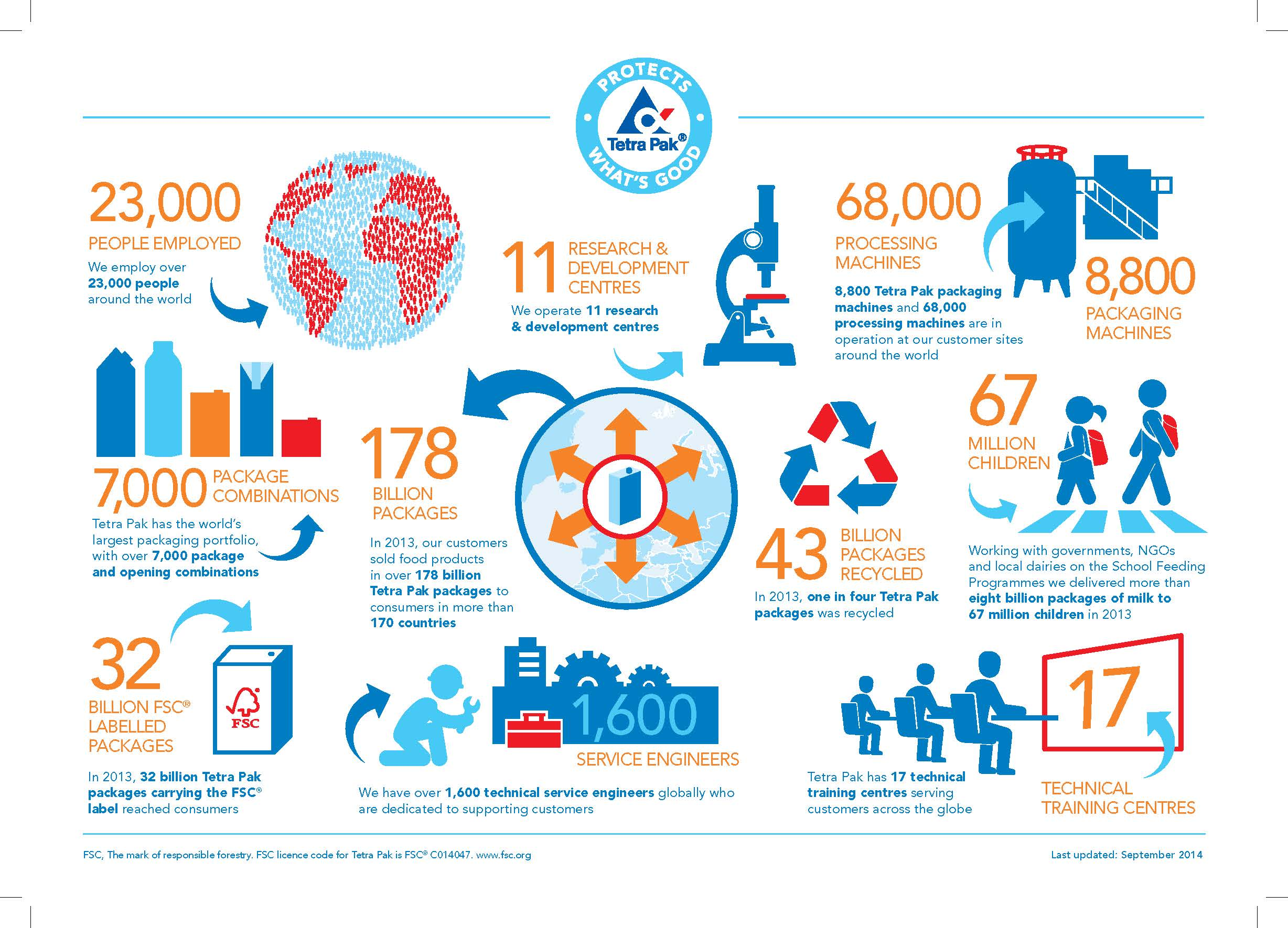 Premise Indicator Words: Infographic: Tetra Pak In Brief, Our Top 10 Facts