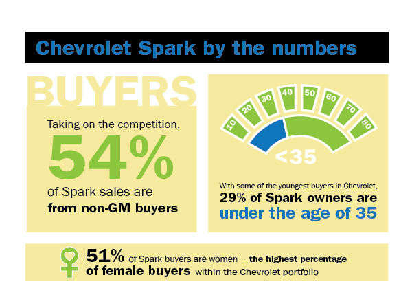 Young Buyers Go for Chevrolet Spark Price and Color