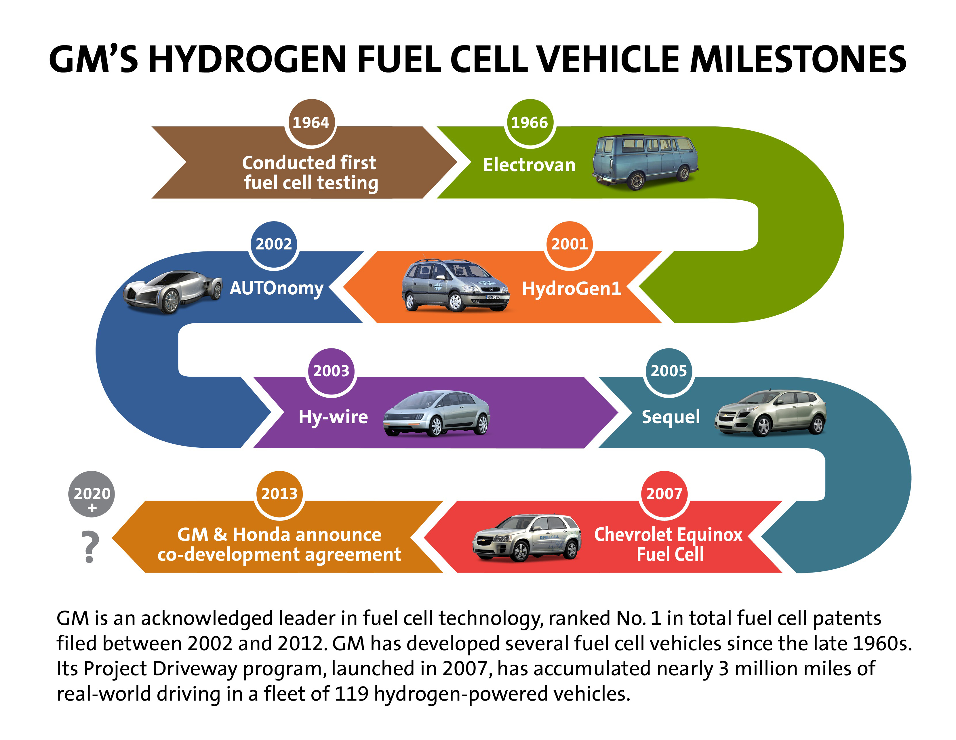 GM Honda To Collaborate On Next Generation Fuel Cell Technologies