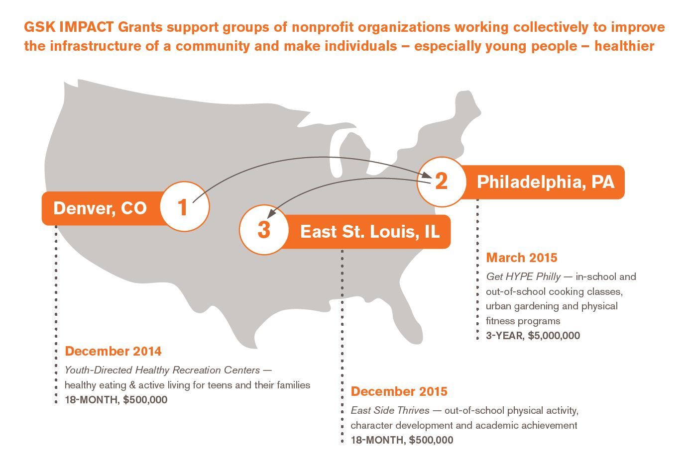 $500,000 GSK IMPACT Grant Awarded to Groups Building