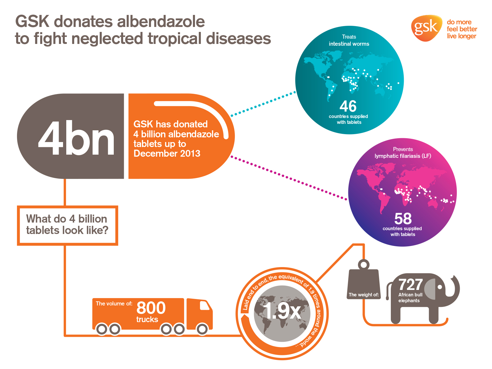 Fighting To Eliminate Disease: 4 Billion Tablets And