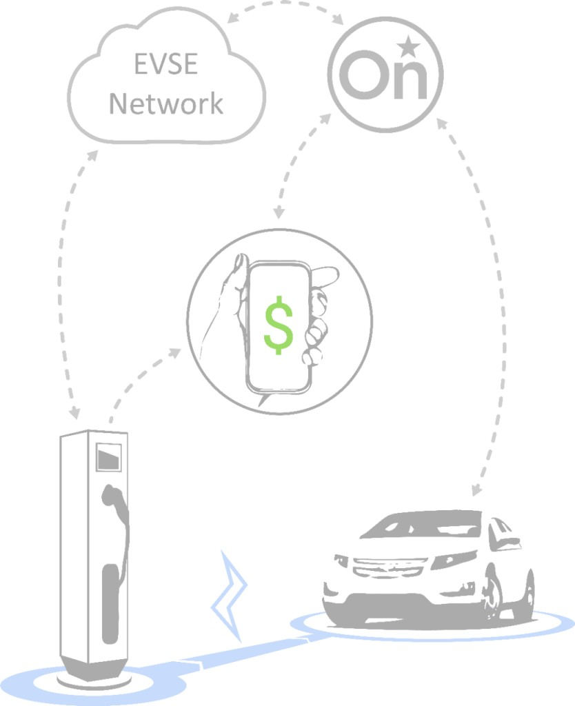A Battery Of Apps Onstar Debuts Future Ev Solutions 3bl Media 2013 Chevy Wiring Diagram Working Jointly With Electric Vehicle Supplier Equipment Evse Networks Is Showing The Ability To Simply Start And Pay For Public Charging
