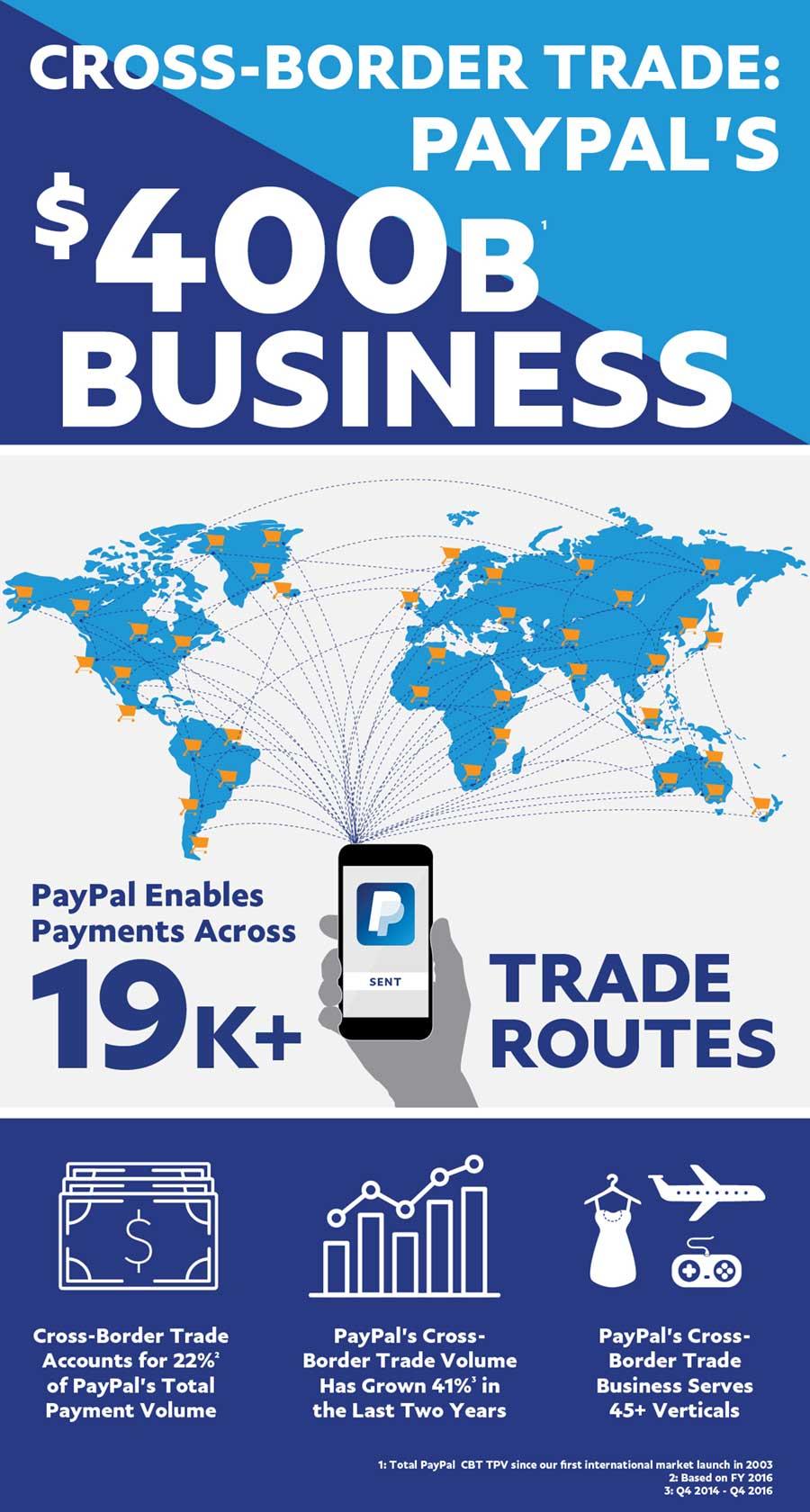 Paypal trade страрегии форекс