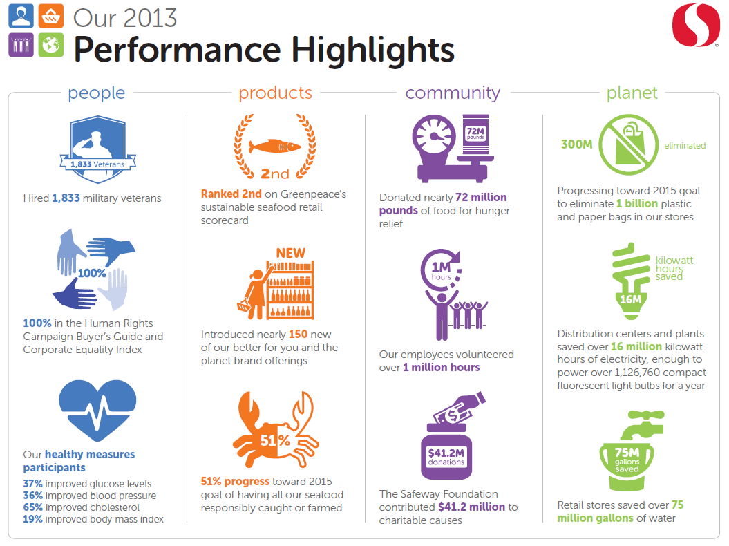 Performance Highlights from Safeway\'s 2013 Sustainability Report ...