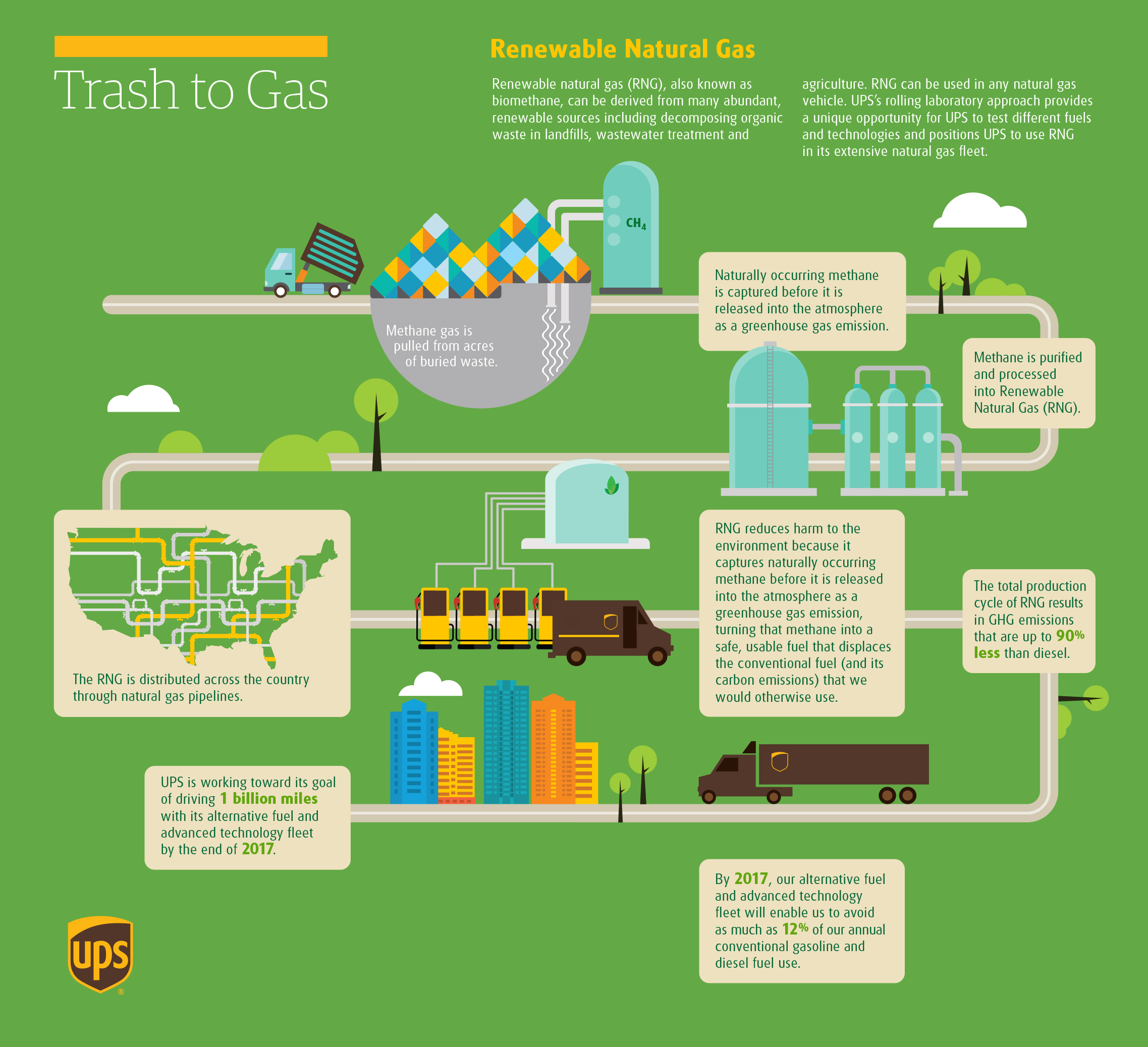 Ups expands agreement for renewable liquified natural gas in texas ups expands agreement for renewable liquified natural gas in texas platinumwayz