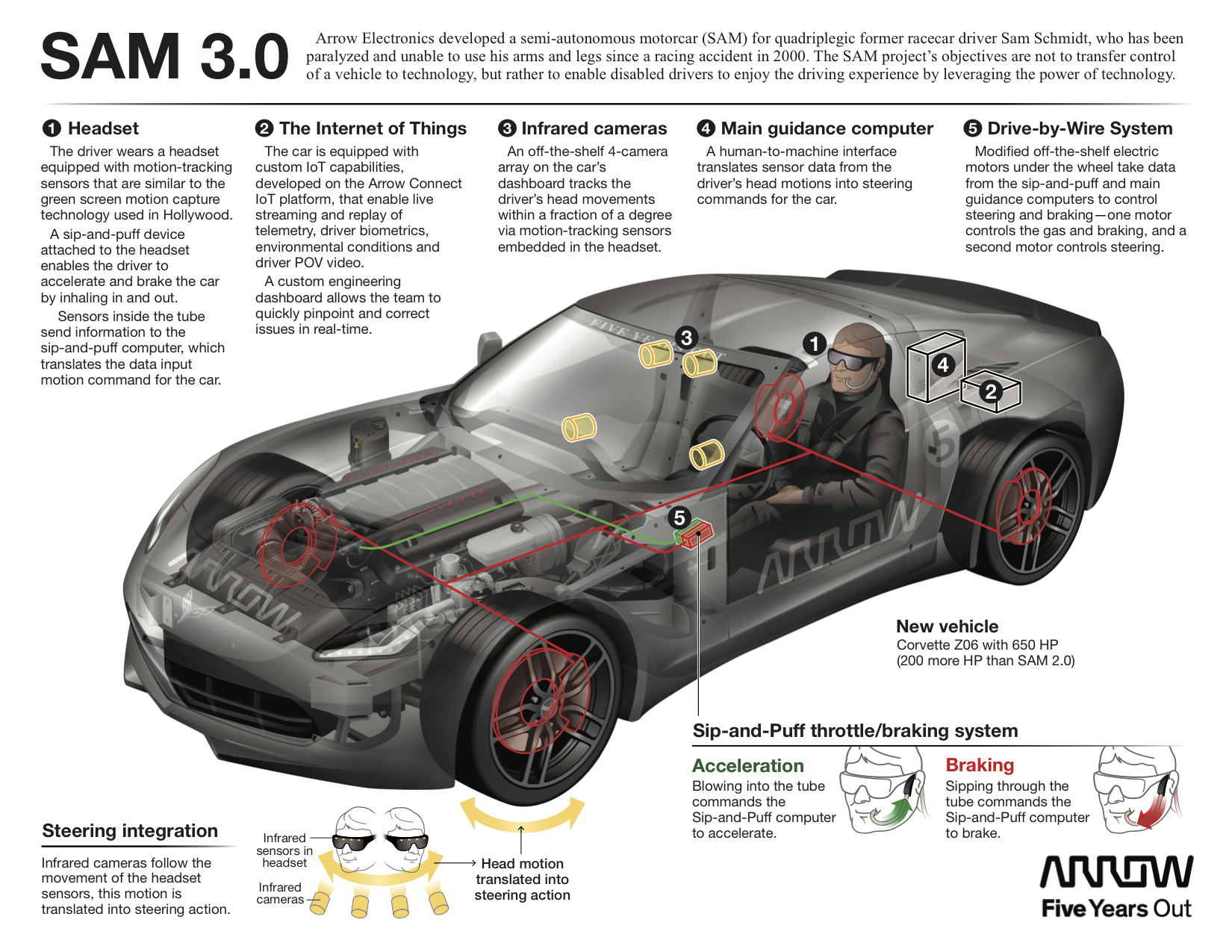 Arrow Sam Car Technology Featured In Upcoming Schmidt