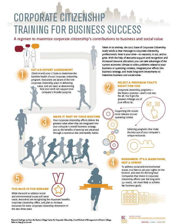 Infographic: Corporate Citizenship Training for Business Success
