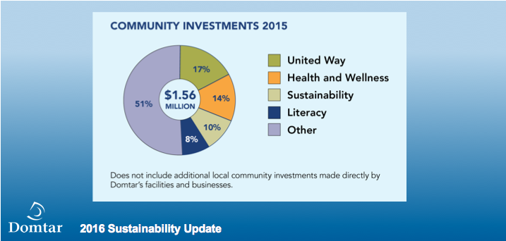 community investments bring domtar out of the mill and into local  communities