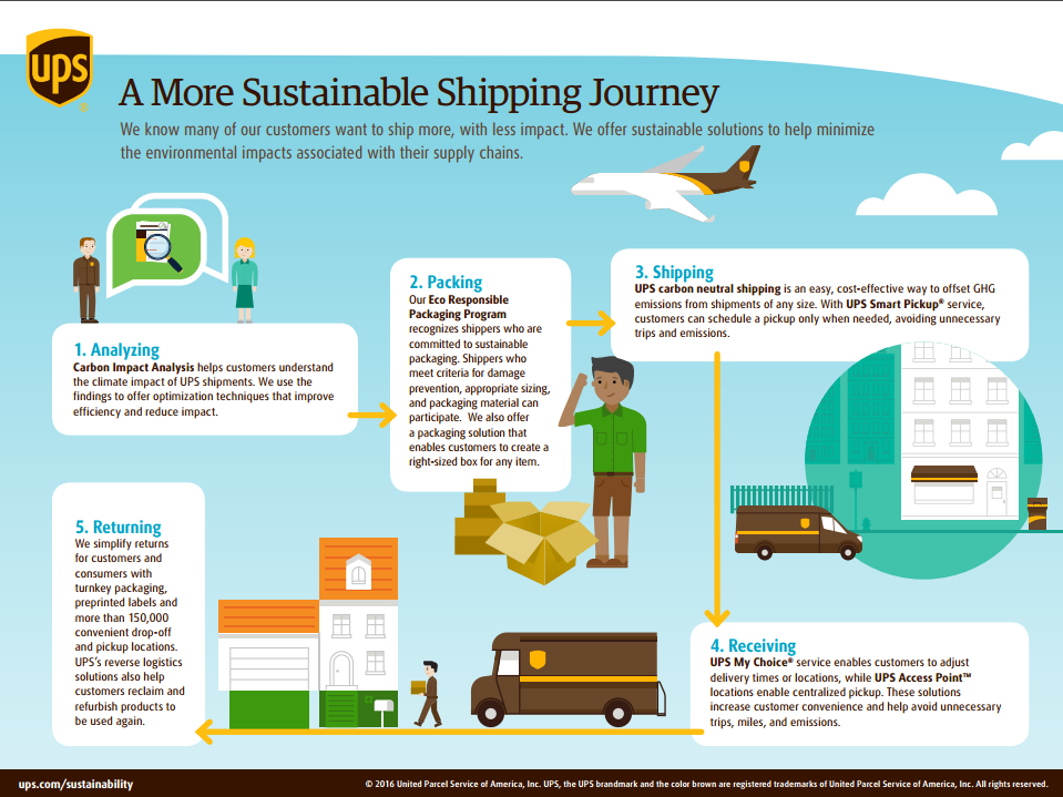 A More Sustainable Shipping Journey