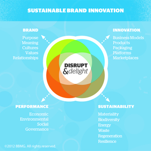 disrupt delight sustainable brand innovation with bbmg 3bl media