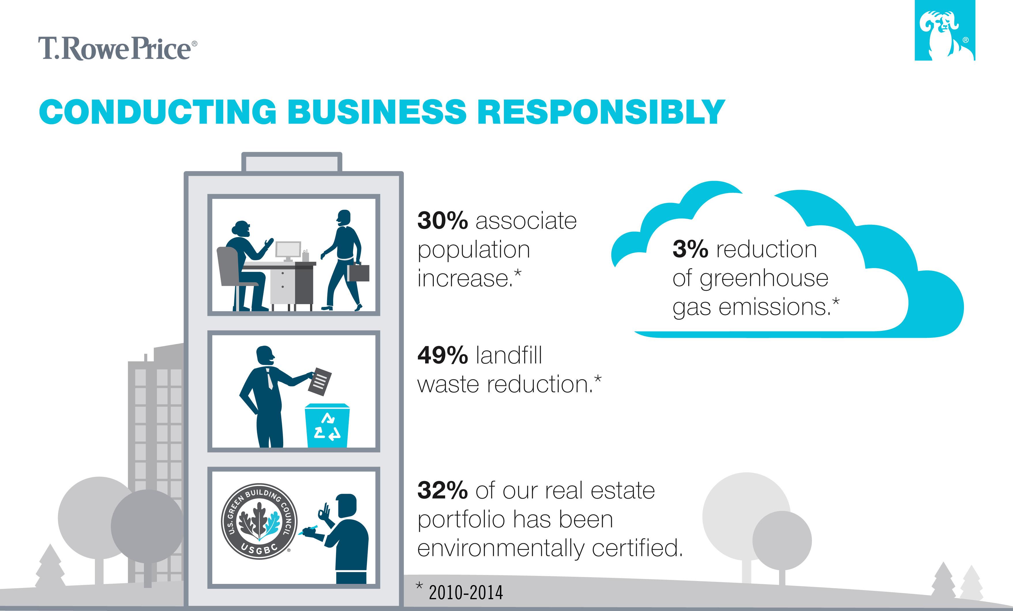 Reducing Environmental Impact