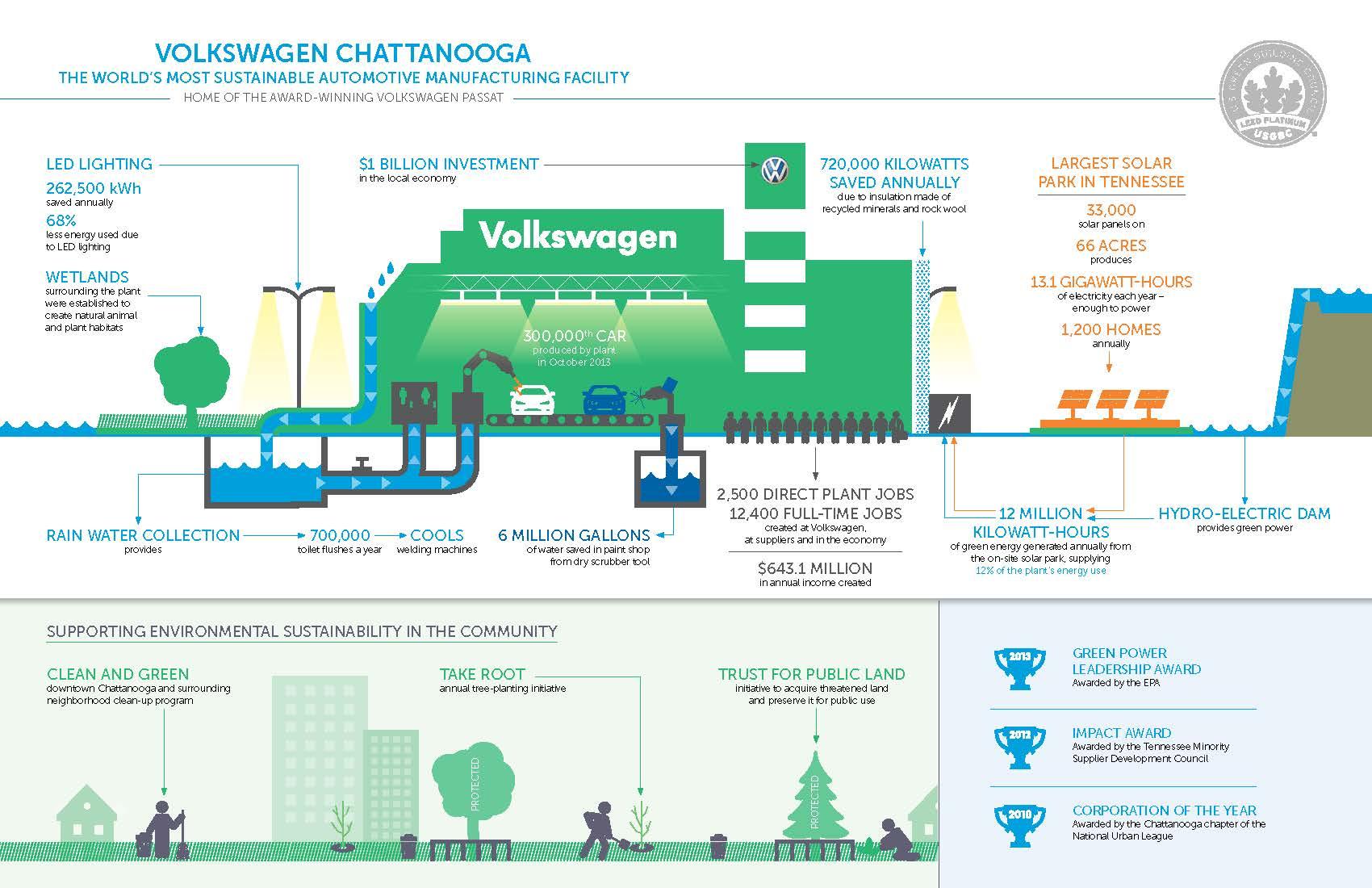Volkswagen Group Of America Releases 2013 Corporate Social