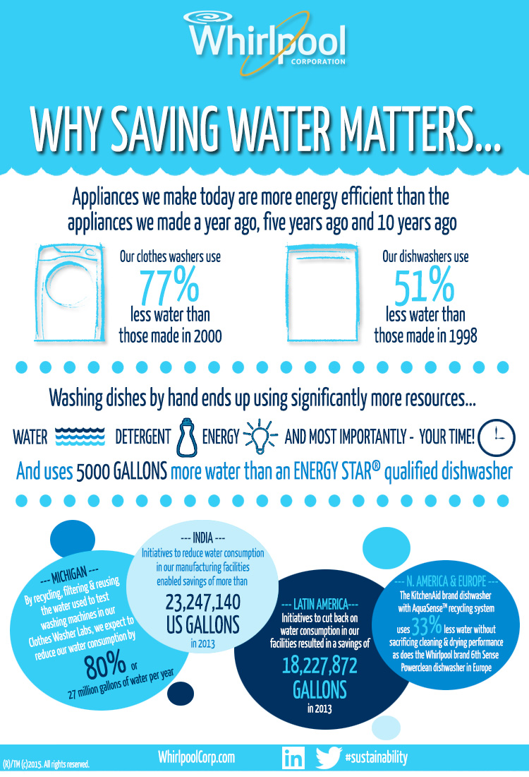 Infographic Why Saving Water Matters And How It Adds Up