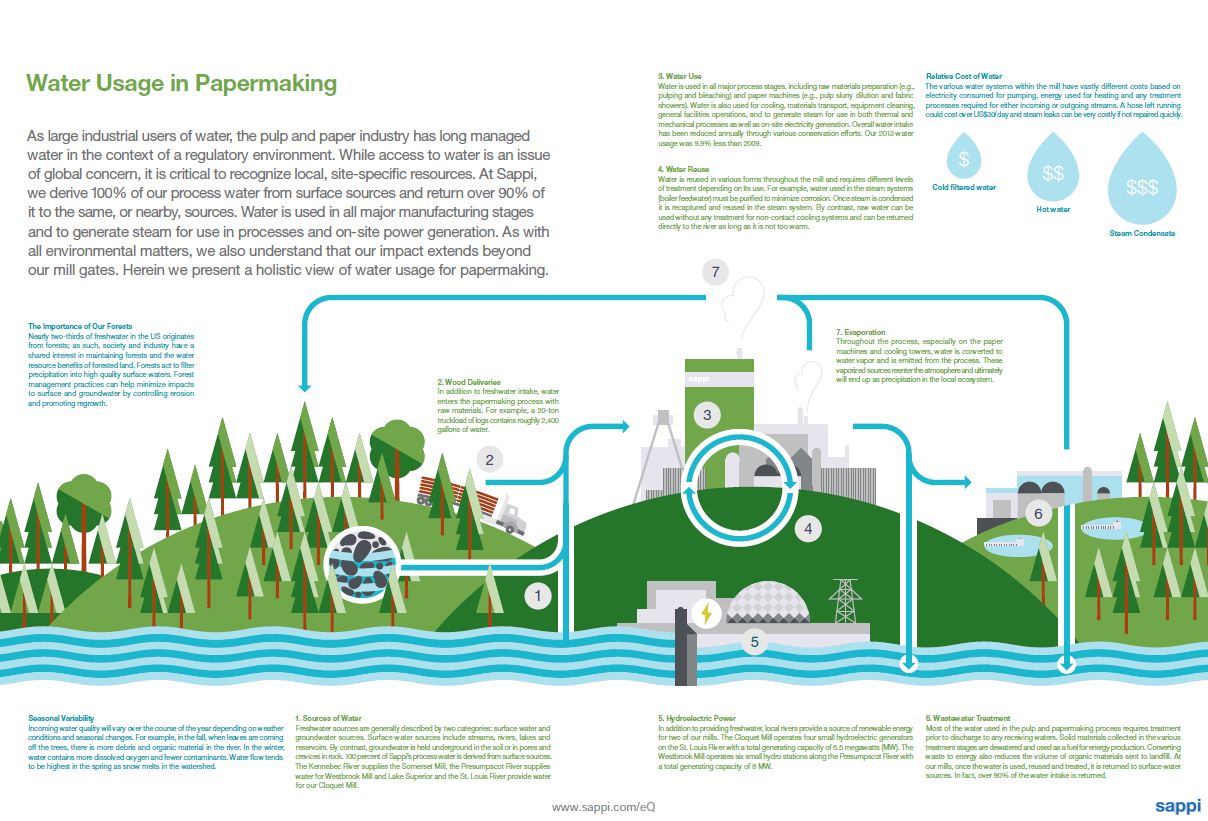 sustainability report 2013 water usage in papermaking Sources of Water