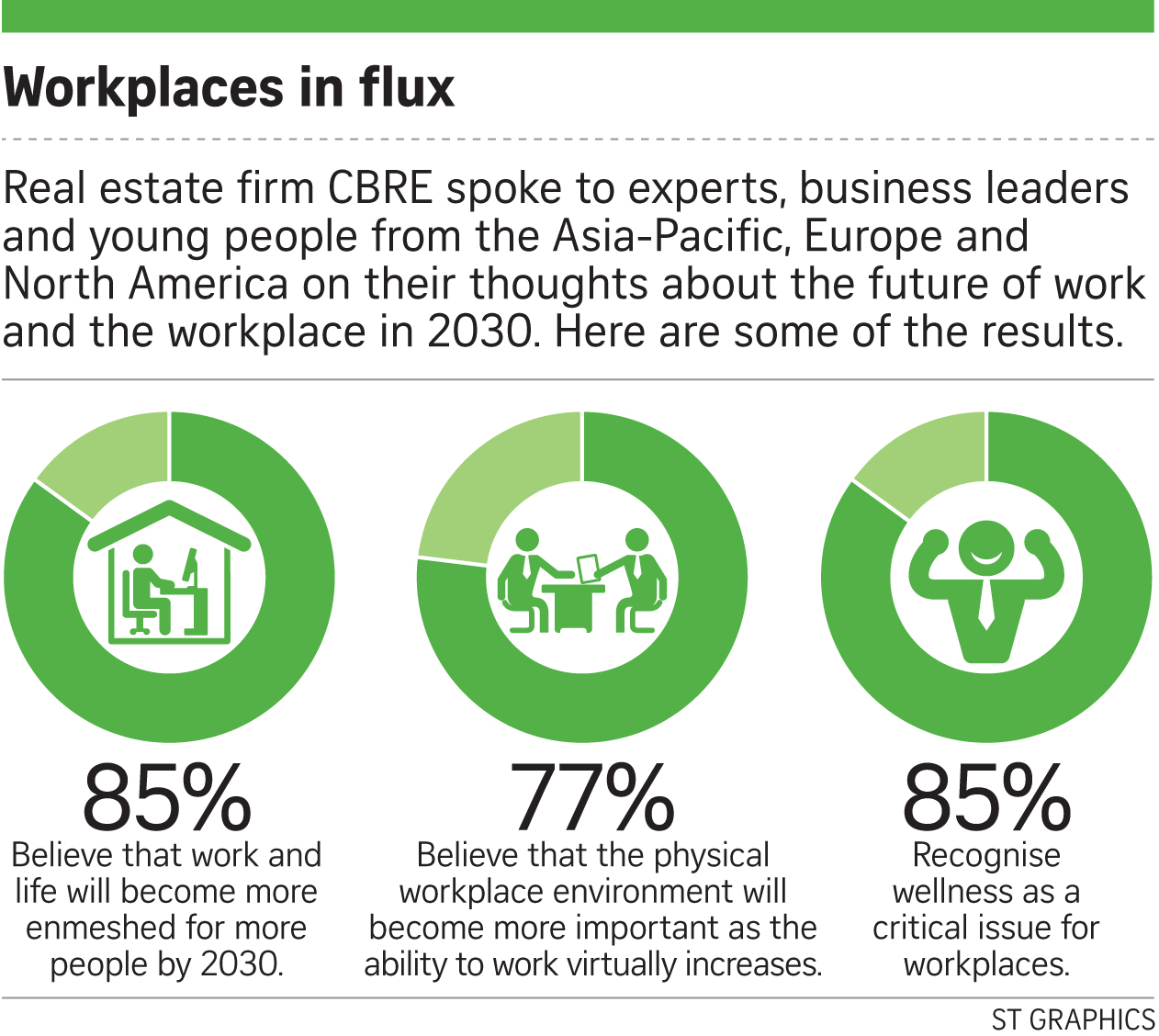 Workplaces? Young Want 'Places to Work'