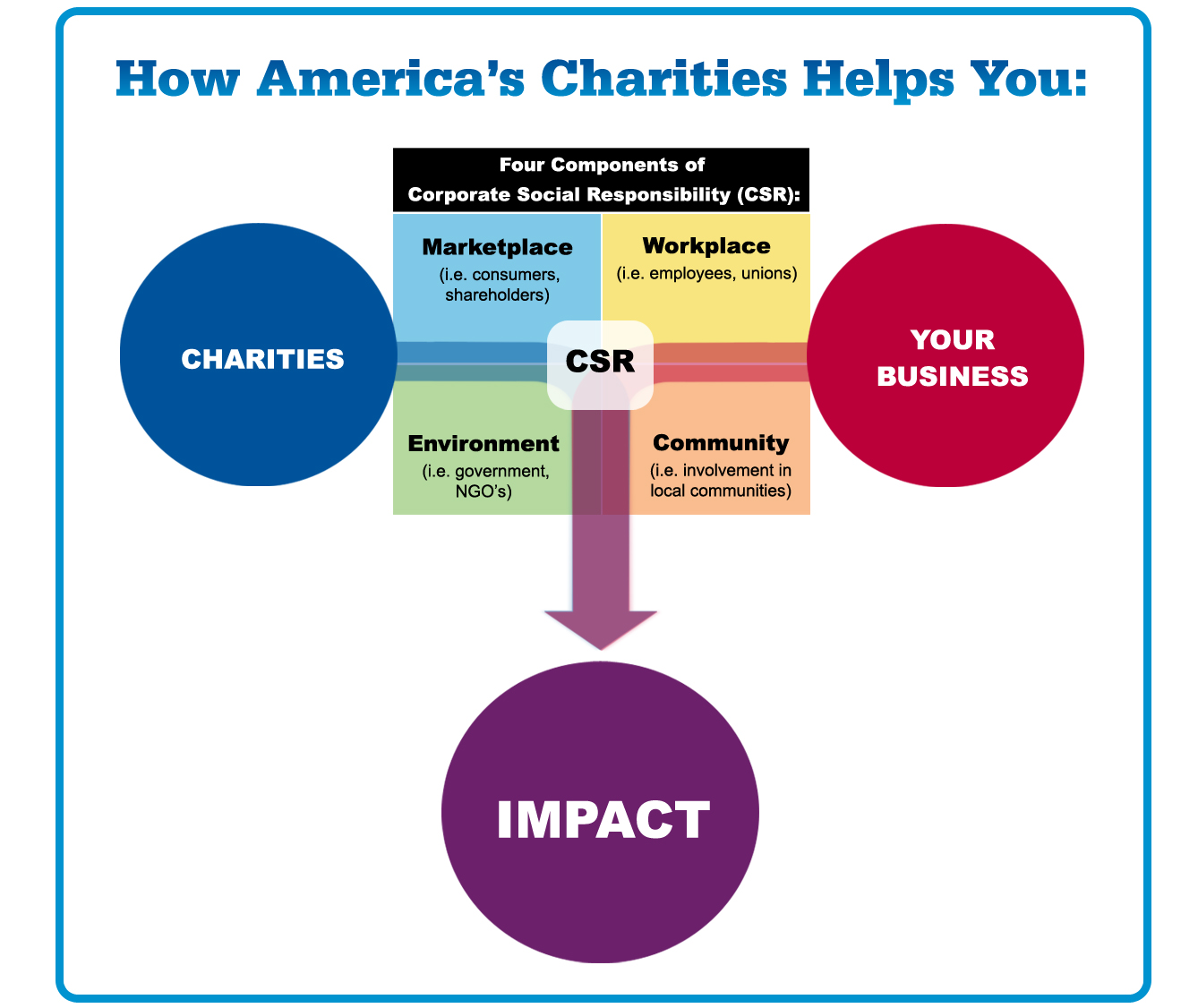 social impact of corporate social responsibility The concept of corporate social responsibility is based on a vision of business   of the economic, environmental, and social impact of organization-level activity.