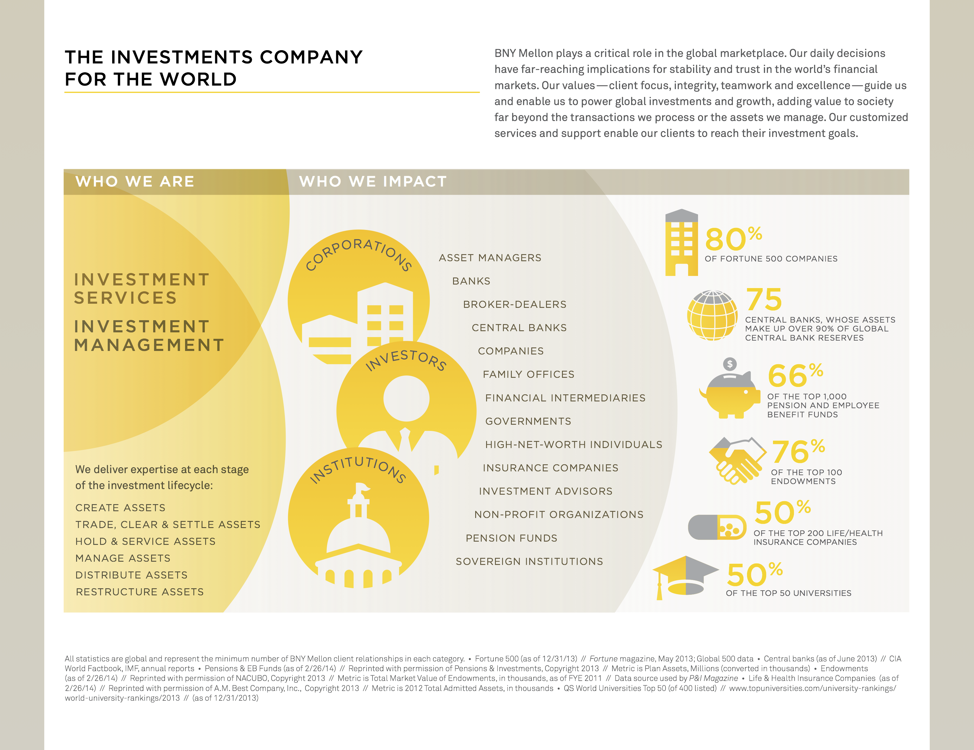 BNY Mellon: 2014 Corporate Social Responsibility Overview