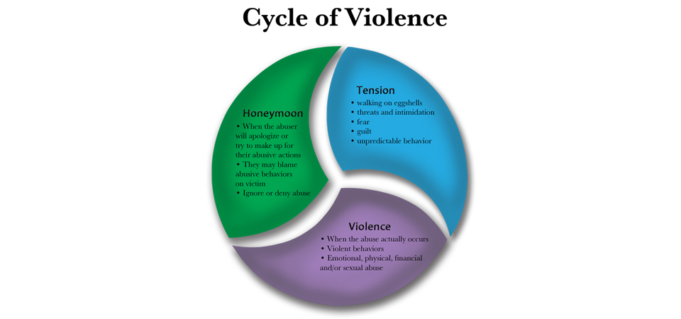 The Truth About Domestic Violence 5 Things I Learned About Abuse
