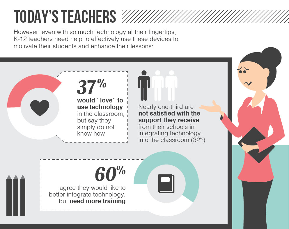 how teachers can use e-learning in the classroom essay Why use media to enhance teaching and learning news stories can be used to connect theories taught in the classroom with real world events and policies.