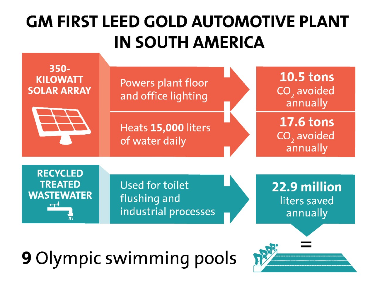 Gm First Leed Gold Automotive Plant In South America 3bl Media