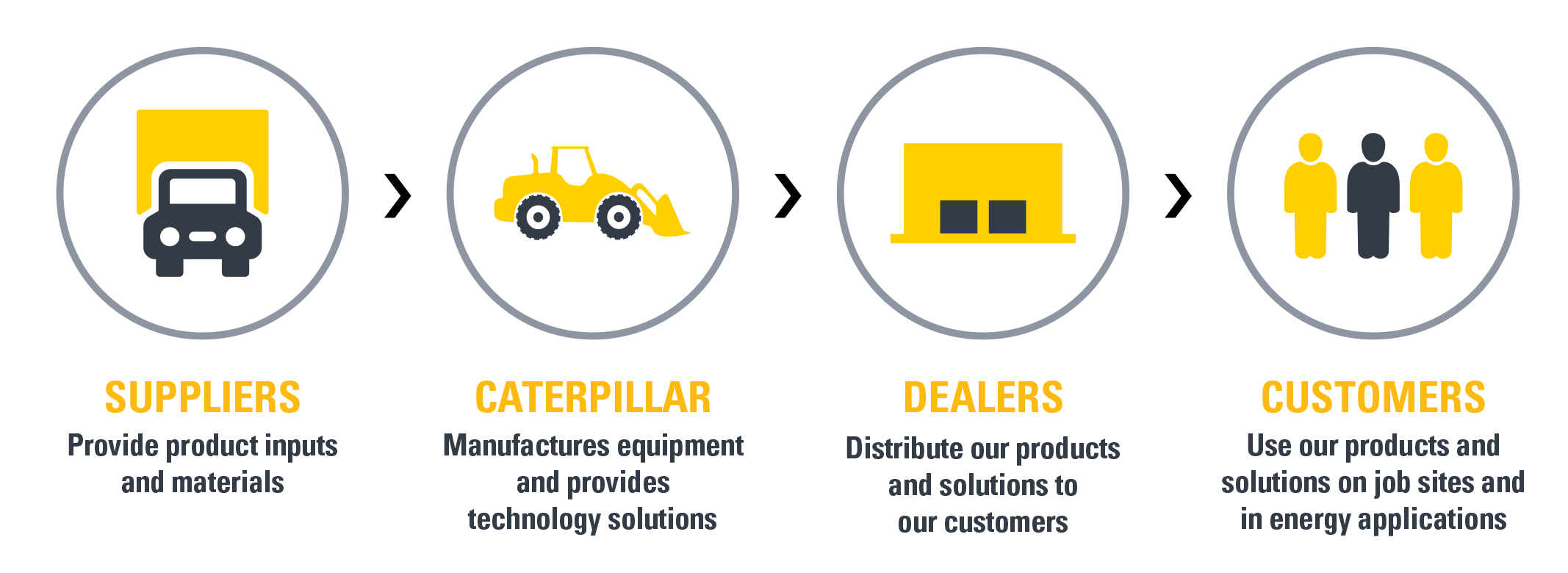 Caterpillar's Integrated Value Chain