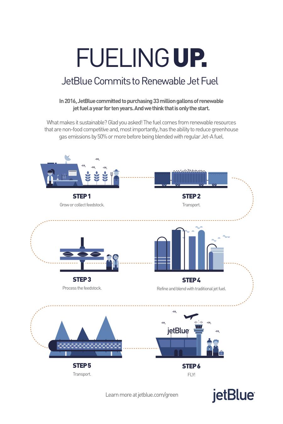 Jetblue Announces One Of The Largest Renewable Jet Fuel Purchase