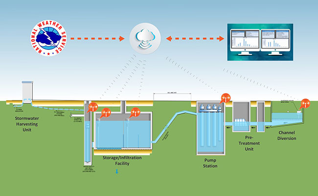 EVALUATION OF INDUSTRIAL WASTEWATER TREATMENT PLANT