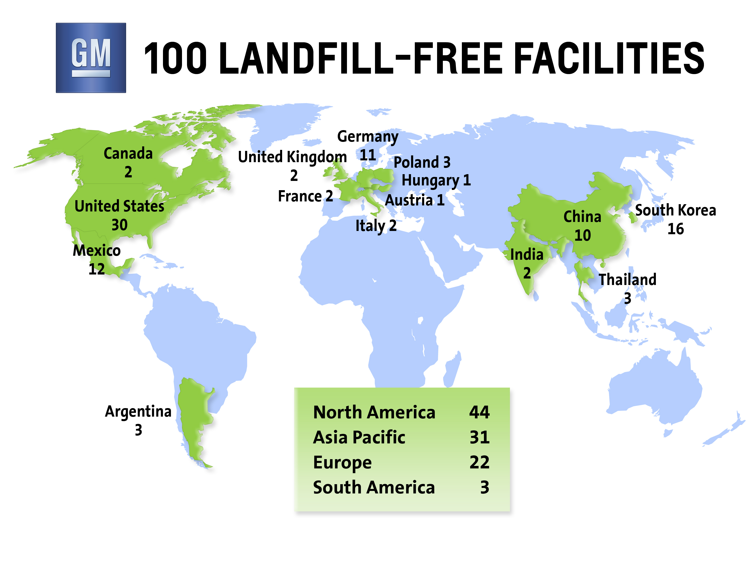 GM Reaches Century Mark in Landfill Free Facilities