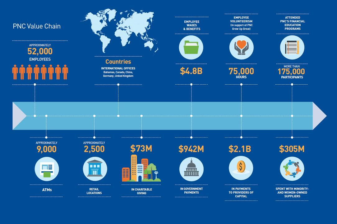 Infographic: PNC's Value Chain