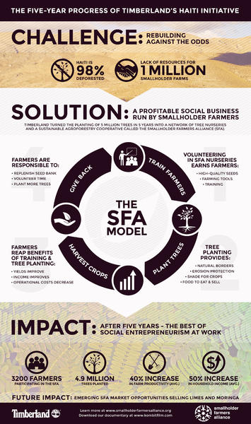 Timberland s partnership with the Smallholder Farmers Alliance has created  powerful b5af2ed178