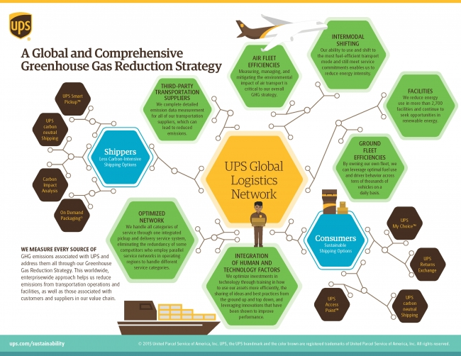 ups sustainability report