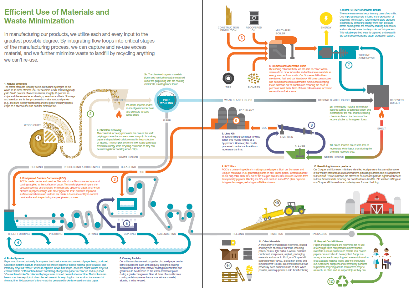 Efficient use of materials and waste minimization for Use of waste material