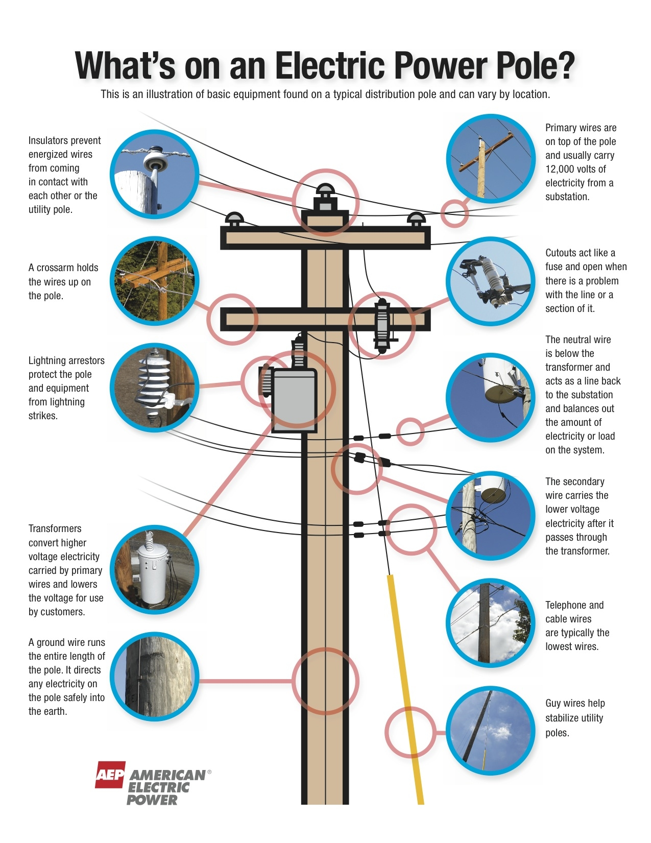 1994 ford f 150 xl wiring diagram for a truck power pole xl wiring diagram what's on a power pole? | 3bl media